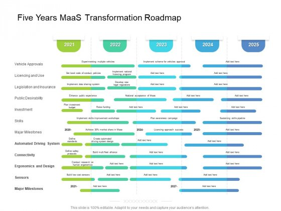 Five Years Maas Transformation Roadmap Structure