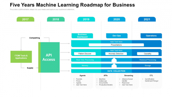 Five Years Machine Learning Roadmap For Business Template