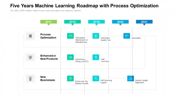 Five Years Machine Learning Roadmap With Process Optimization Structure