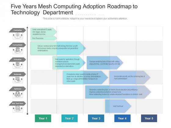 Five Years Mesh Computing Adoption Roadmap To Technology Department Formats