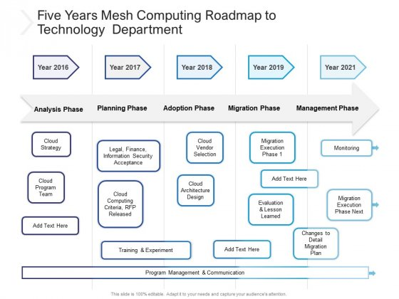 Five Years Mesh Computing Roadmap To Technology Department Formats