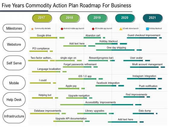 Five Years Product Strategy Roadmap For Business Summary