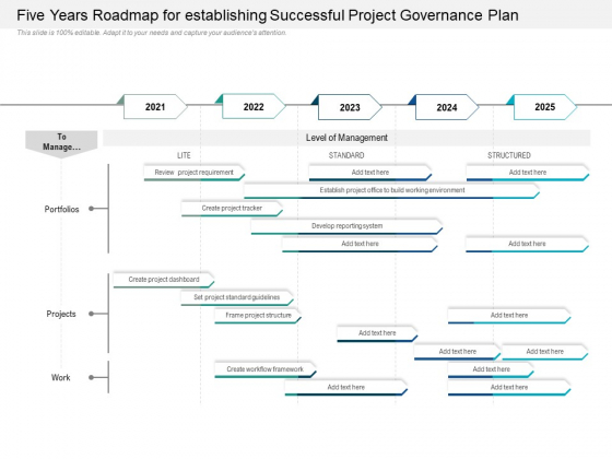 Five Years Roadmap For Establishing Successful Project Governance Plan Pictures