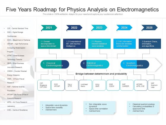 Five Years Roadmap For Physics Analysis On Electromagnetics Designs