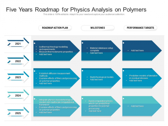 Five Years Roadmap For Physics Analysis On Polymers Demonstration