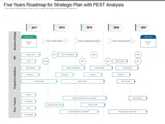 Five Years Roadmap For Strategic Plan With PEST Analysis Icons