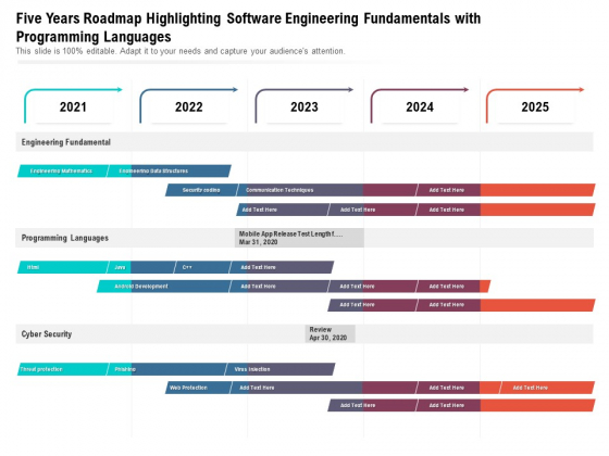 Five Years Roadmap Highlighting Software Engineering Fundamentals With Programming Languages Ideas
