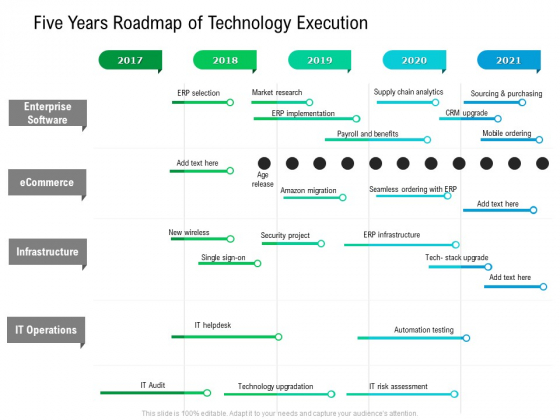 Five Years Roadmap Of Technology Execution Portrait