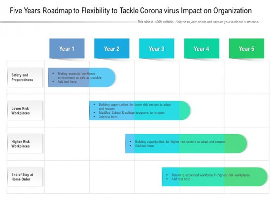 Five Years Roadmap To Flexibility To Tackle Corona Virus Impact On Organization Designs