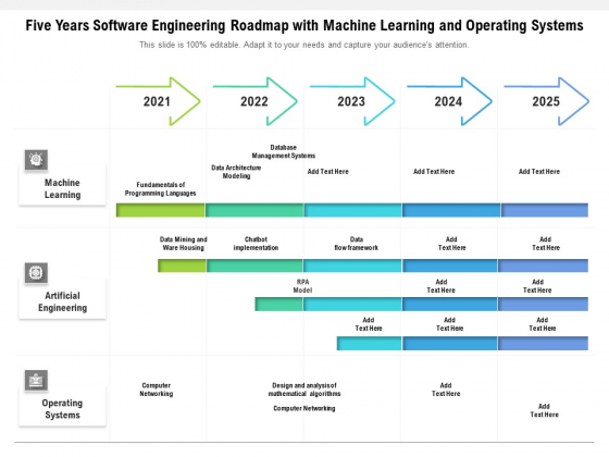 Five Years Software Engineering Roadmap With Machine Learning And Operating Systems Slides