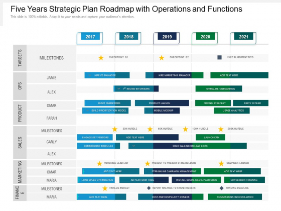 Five Years Strategic Plan Roadmap With Operations And Functions Download