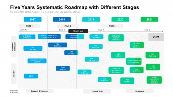 Five Years Systematic Roadmap With Different Stages Elements
