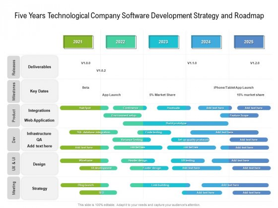 Five Years Technological Company Software Development Strategy And Roadmap Designs