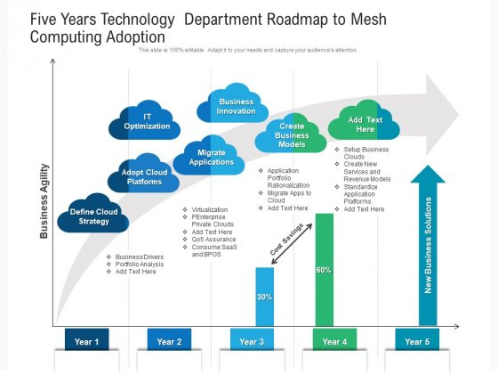 Five Years Technology Department Roadmap To Mesh Computing Adoption Summary
