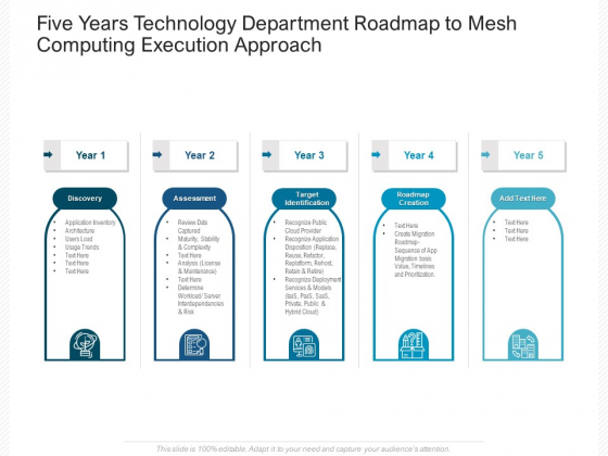 Five Years Technology Department Roadmap To Mesh Computing Execution Approach Download