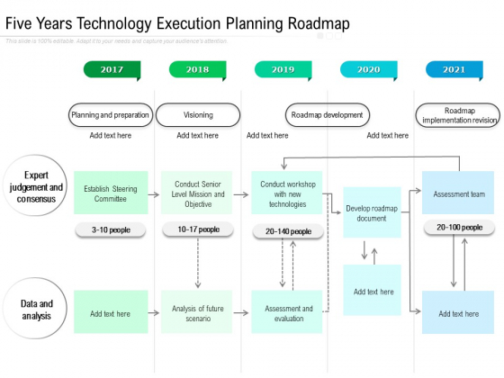 Five Years Technology Execution Planning Roadmap Designs