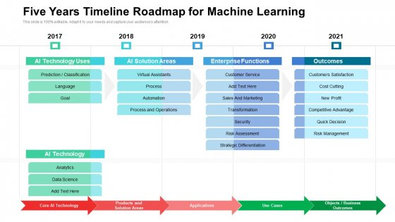 Five Years Timeline Roadmap For Machine Learning Ideas