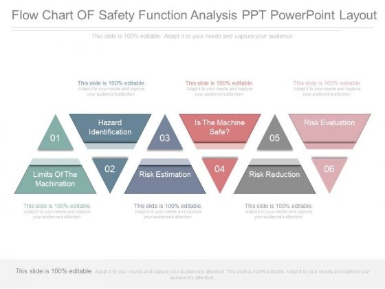 Flow Chart Of Safety Function Analysis Ppt Powerpoint Layout