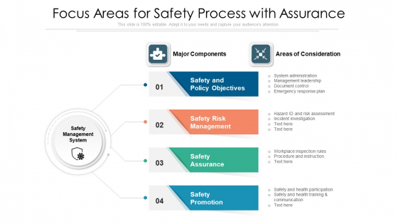 Focus Areas For Safety Process With Assurance Ppt PowerPoint Presentation Icon Model PDF