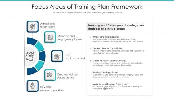 Focus Areas Of Training Plan Framework Ppt Gallery PDF