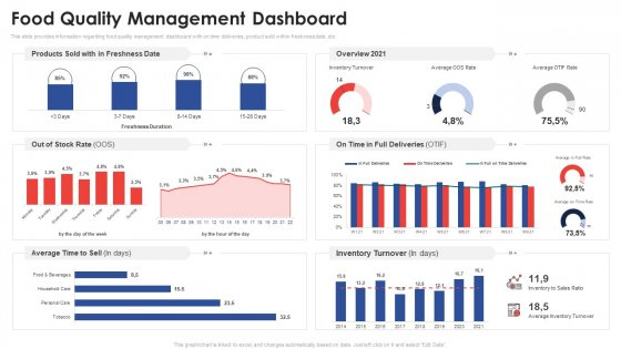 Food Quality Management Dashboard Application Of Quality Management For Food Processing Companies Clipart PDF