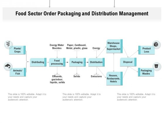 Food Sector Order Packaging And Distribution Management Ppt PowerPoint Presentation File Visual Aids PDF