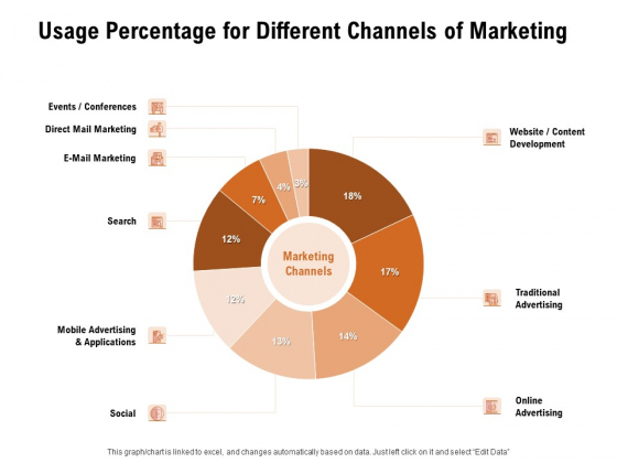 For Launching Company Site Usage Percentage For Different Channels Of Marketing Information PDF