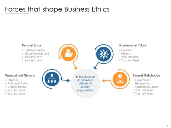 Forces That Shape Business Ethics Ppt PowerPoint Presentation Model Template