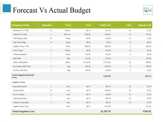 Forecast Vs Actual Budget Ppt PowerPoint Presentation Infographics Layouts
