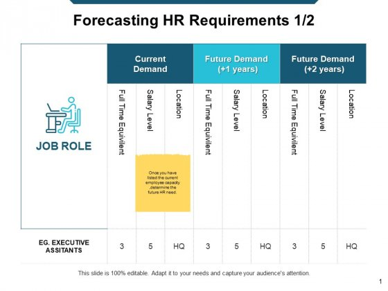 Forecasting HR Requirements Ppt Powerpoint Presentation Outline Example Topics