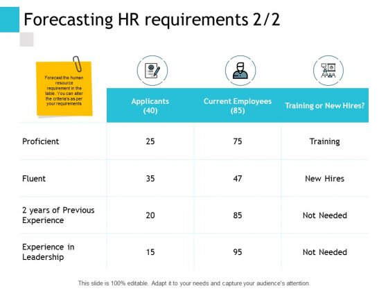 Forecasting HR Requirements Proficient Ppt PowerPoint Presentation Styles Good