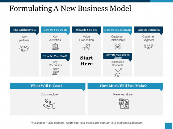 Formulating A New Business Model Ppt PowerPoint Presentation Layouts Samples