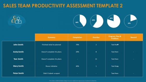 Formulating And Implementing Organization Sales Action Plan Sales Team Productivity Assessment Template Slides PDF