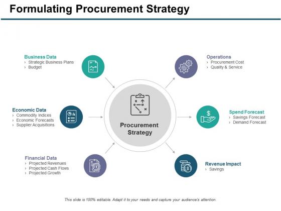 Formulating Procurement Strategy Ppt PowerPoint Presentation Model Visual Aids