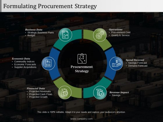 Formulating Procurement Strategy Ppt PowerPoint Presentation Pictures Gallery