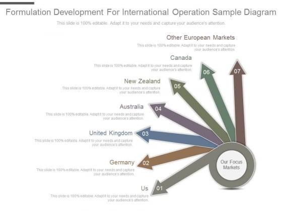 Formulation Development For International Operation Sample Diagram