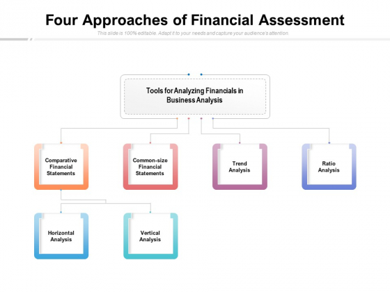 Four Approaches Of Financial Assessment Ppt PowerPoint Presentation Infographics Example
