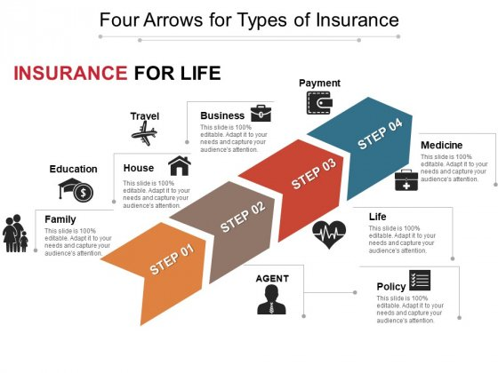 Four Arrows For Types Of Insurance Ppt PowerPoint Presentation Layouts Design Inspiration PDF