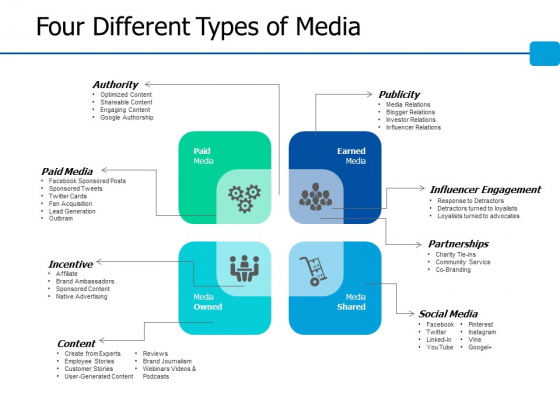 Four Different Types Of Media Ppt Powerpoint Presentation