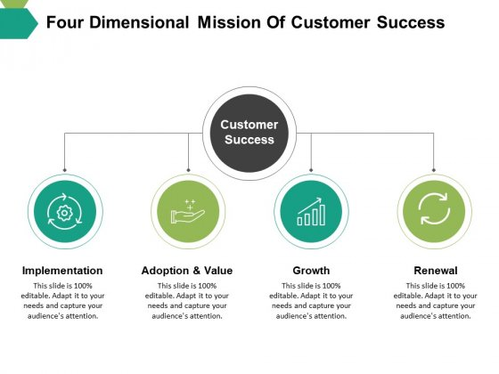 Four Dimensional Mission Of Customer Success Ppt PowerPoint Presentation Pictures Styles