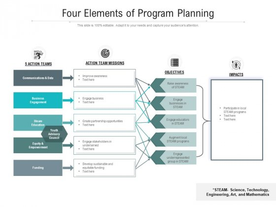 Four Elements Of Program Planning Ppt PowerPoint Presentation Gallery Structure PDF