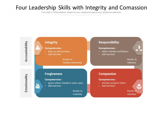 Four Leadership Skills With Integrity And Comassion Ppt PowerPoint Presentation Gallery Background PDF