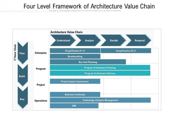 Four Level Framework Of Architecture Value Chain Ppt PowerPoint Presentation Infographic Template Infographics PDF