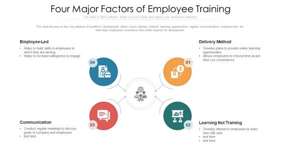 Four Major Factors Of Employee Training Ppt PowerPoint Presentation File Slides PDF