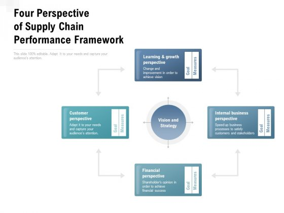 Four Perspective Of Supply Chain Performance Framework Ppt PowerPoint Presentation Infographic Template Visuals