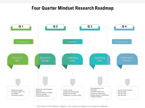 Four Quarter Mindset Research Roadmap Topics