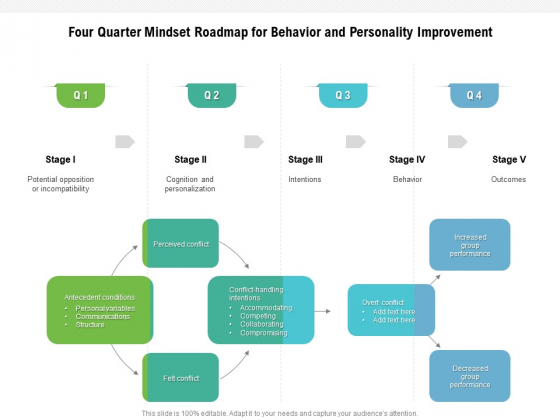Four Quarter Mindset Roadmap For Behavior And Personality Improvement Information