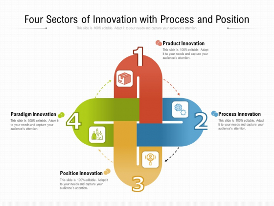 Four Sectors Of Innovation With Process And Position Ppt PowerPoint Presentation File Samples PDF