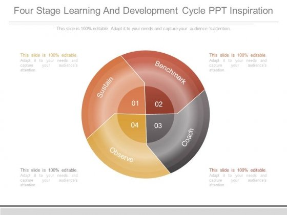 Four Stage Learning And Development Cycle Ppt Inspiration