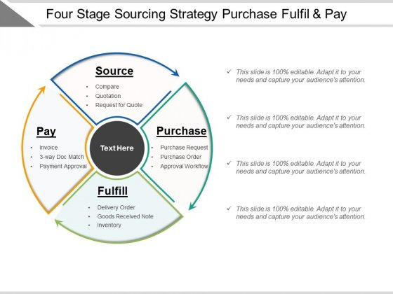 Four Stage Sourcing Strategy Purchase Fulfil And Pay Ppt PowerPoint Presentation Pictures Example Introduction